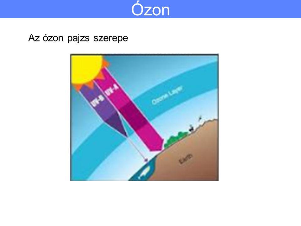 Ózon Az ózon pajzs szerepe