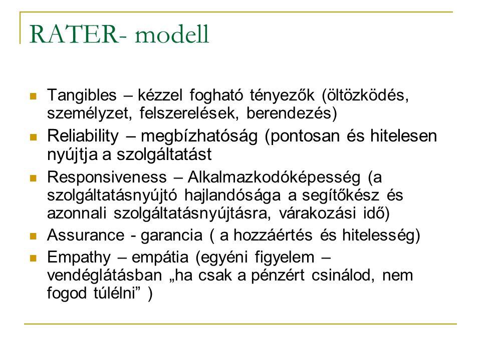 RATER- modell Tangibles – kézzel fogható tényezők (öltözködés, személyzet, felszerelések, berendezés)