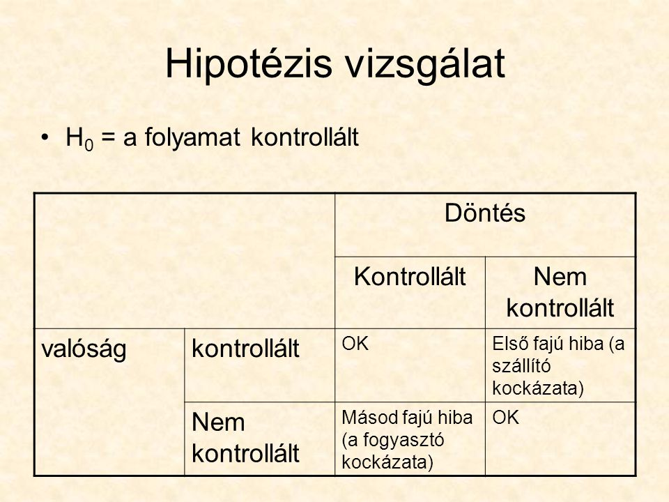 Hipotézis vizsgálat H0 = a folyamat kontrollált Döntés Kontrollált