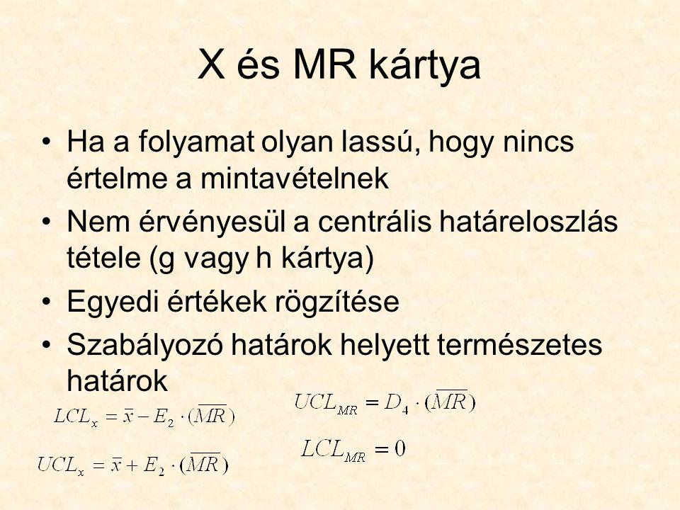 X és MR kártya Ha a folyamat olyan lassú, hogy nincs értelme a mintavételnek. Nem érvényesül a centrális határeloszlás tétele (g vagy h kártya)