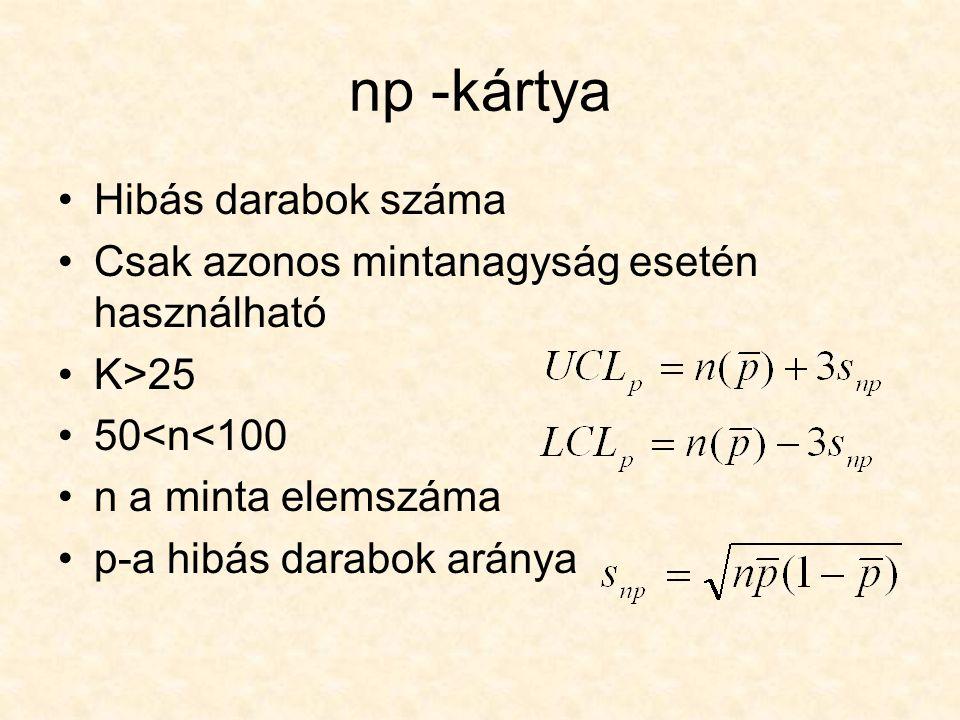 np -kártya Hibás darabok száma