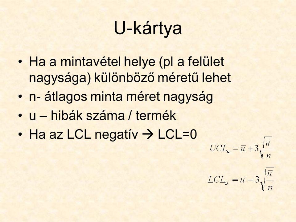 U-kártya Ha a mintavétel helye (pl a felület nagysága) különböző méretű lehet. n- átlagos minta méret nagyság.