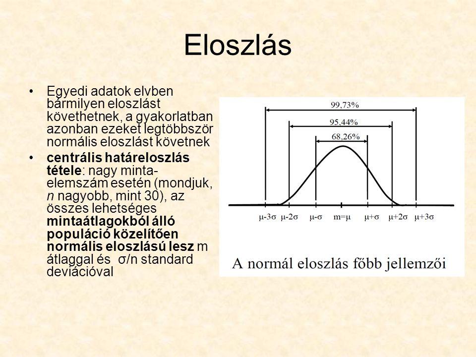 Eloszlás Egyedi adatok elvben bármilyen eloszlást követhetnek, a gyakorlatban azonban ezeket legtöbbször normális eloszlást követnek.