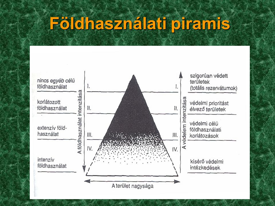 Földhasználati piramis