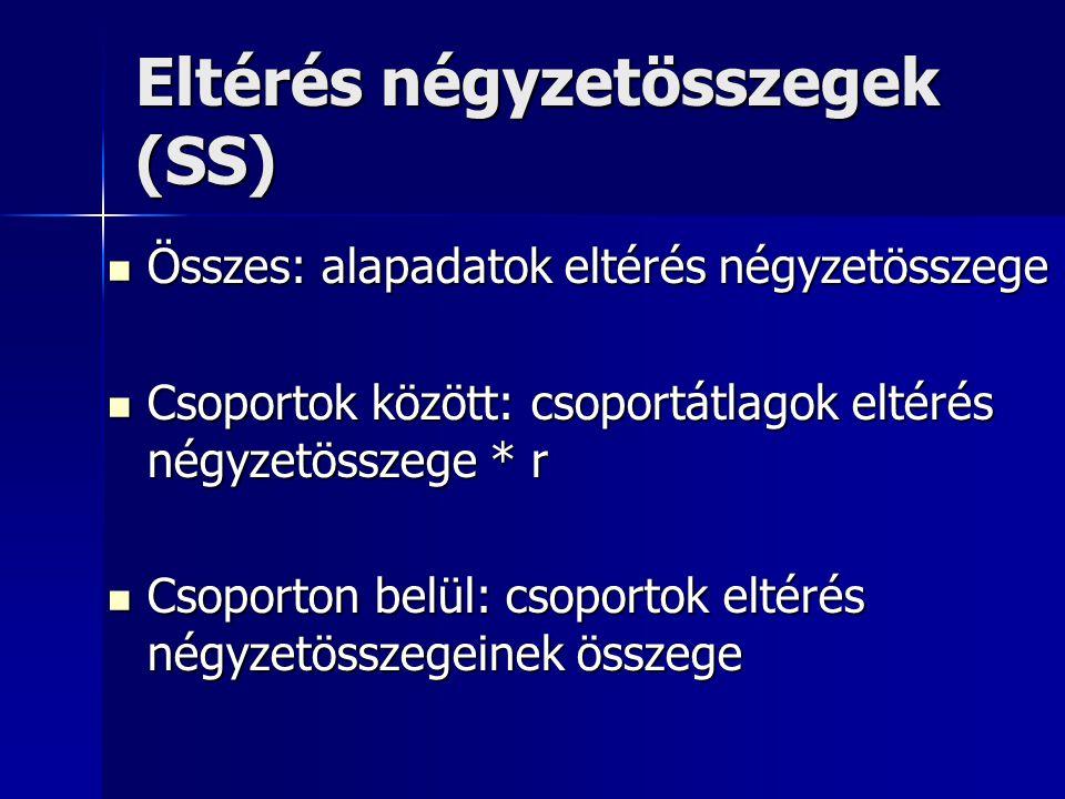 Eltérés négyzetösszegek (SS)
