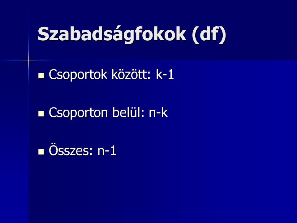 Szabadságfokok (df) Csoportok között: k-1 Csoporton belül: n-k
