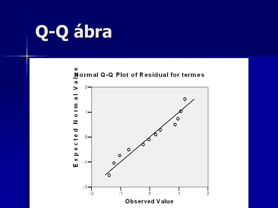 Q-Q ábra