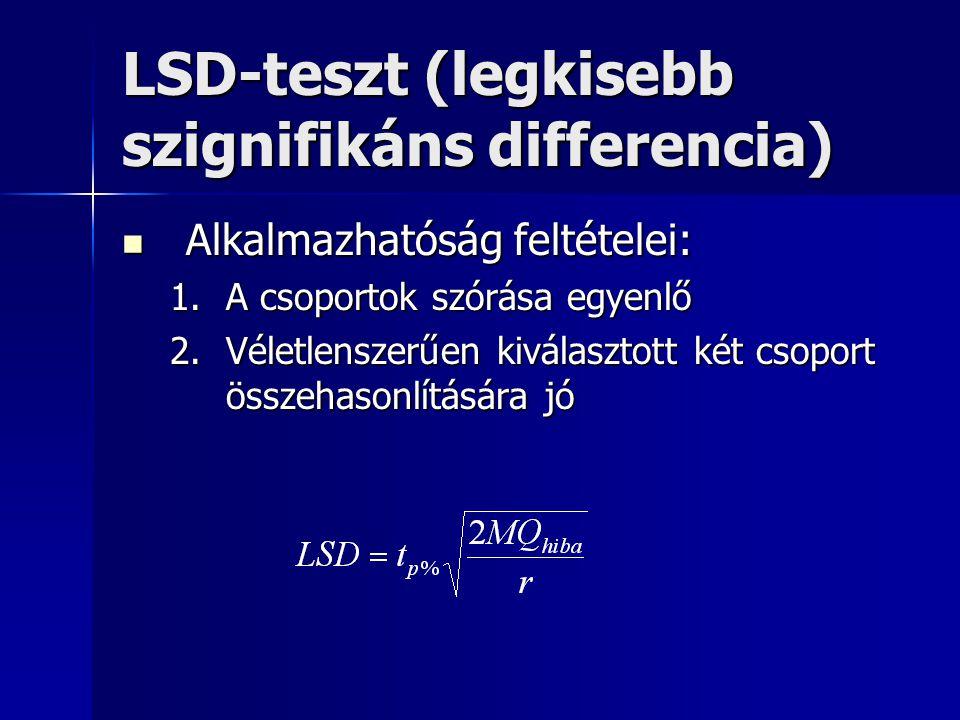 LSD-teszt (legkisebb szignifikáns differencia)