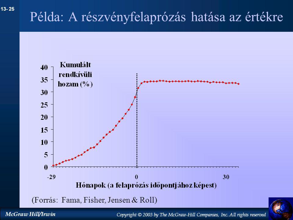 Példa: A részvényfelaprózás hatása az értékre