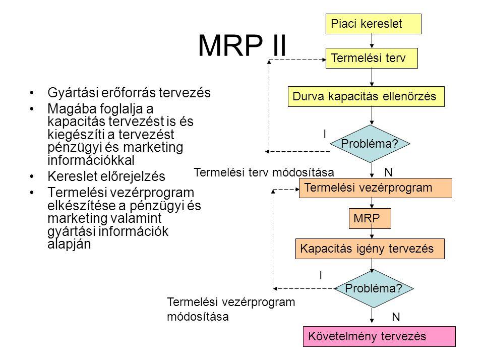 MRP II Gyártási erőforrás tervezés