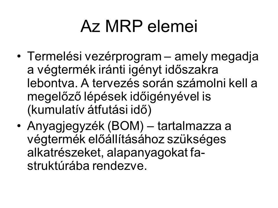 Az MRP elemei