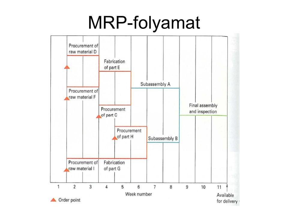 MRP-folyamat