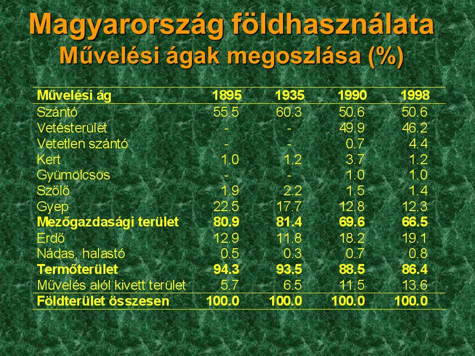 Magyarország földhasználata Művelési ágak megoszlása (%)
