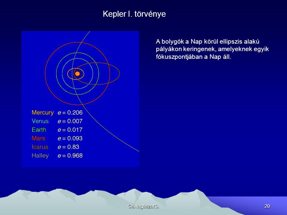 Kepler I. törvénye A bolygók a Nap körül ellipszis alakú