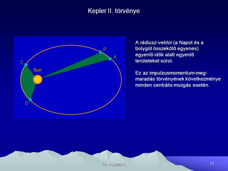 Kepler II. törvénye A rádiusz-vektor (a Napot és a