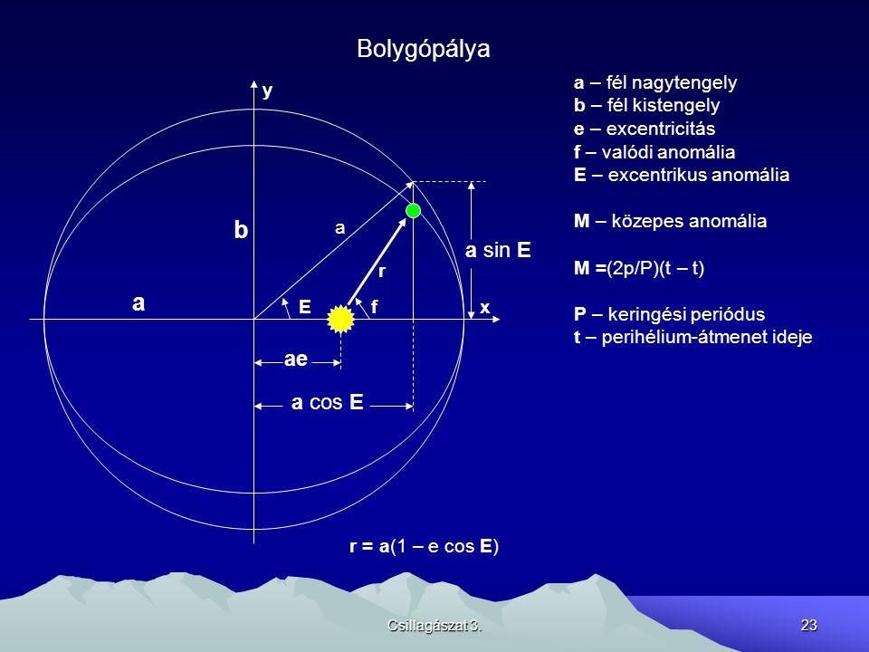 Bolygópálya b a a sin E ae a cos E a – fél nagytengely