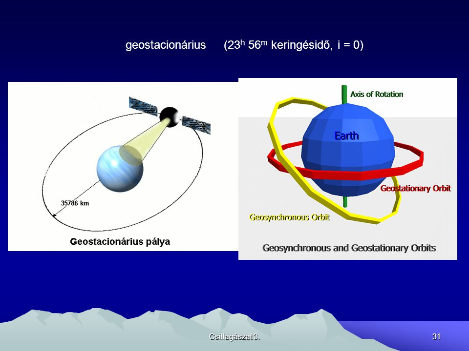 geostacionárius (23h 56m keringésidő, i = 0)