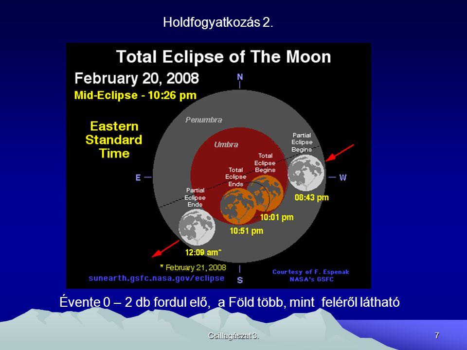 Évente 0 – 2 db fordul elő, a Föld több, mint feléről látható