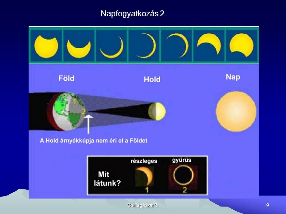 Napfogyatkozás 2. Csillagászat 3.