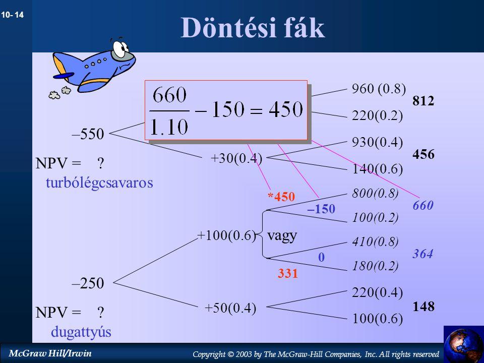 Döntési fák –550 NPV = turbólégcsavaros vagy –250 NPV = dugattyús