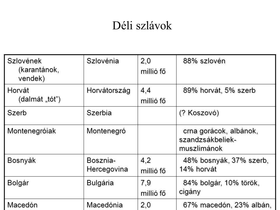 Déli szlávok Szlovének (karantánok, vendek) Szlovénia 2,0 millió fő