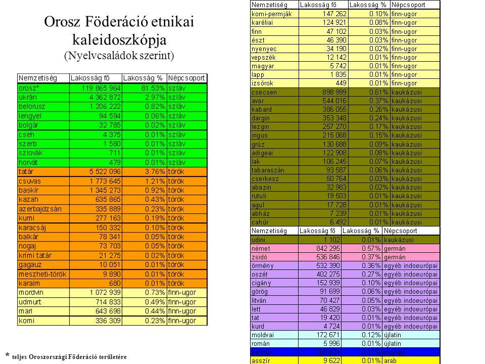 Orosz Föderáció etnikai kaleidoszkópja (Nyelvcsaládok szerint)