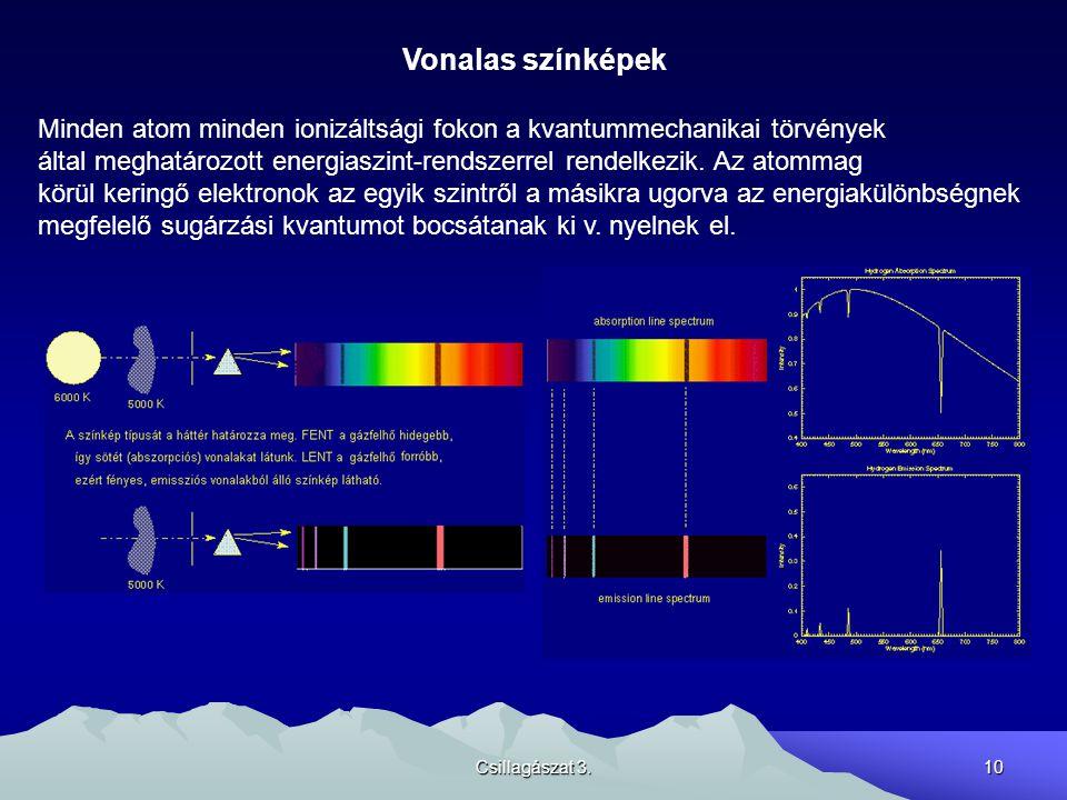 Vonalas színképek Minden atom minden ionizáltsági fokon a kvantummechanikai törvények.