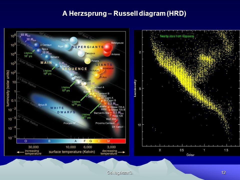 A Herzsprung – Russell diagram (HRD)