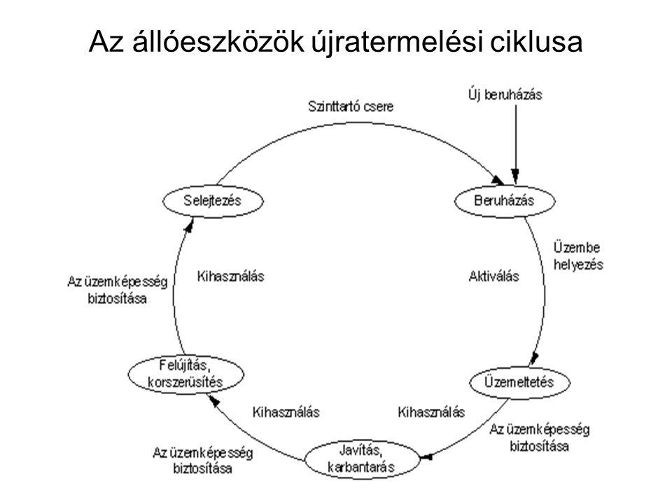 Az állóeszközök újratermelési ciklusa