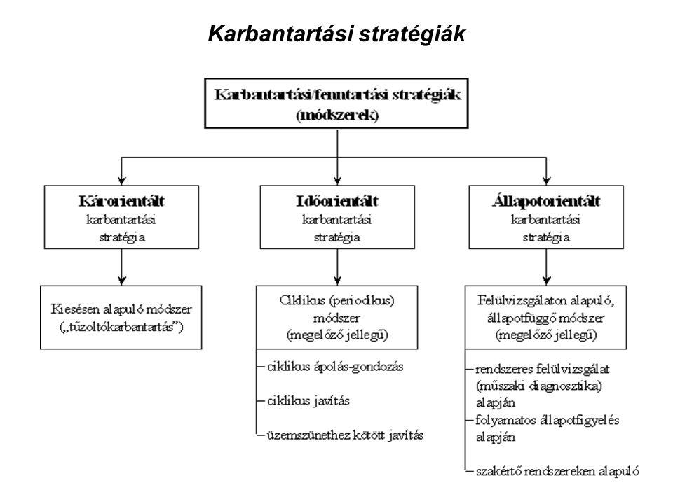 Karbantartási stratégiák