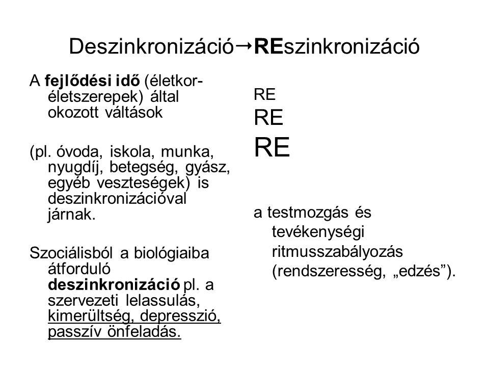 DeszinkronizációREszinkronizáció