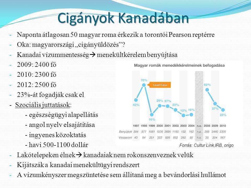 """Cigányok Kanadában Naponta átlagosan 50 magyar roma érkezik a torontói Pearson reptérre. Oka: magyarországi """"cigányüldözés"""
