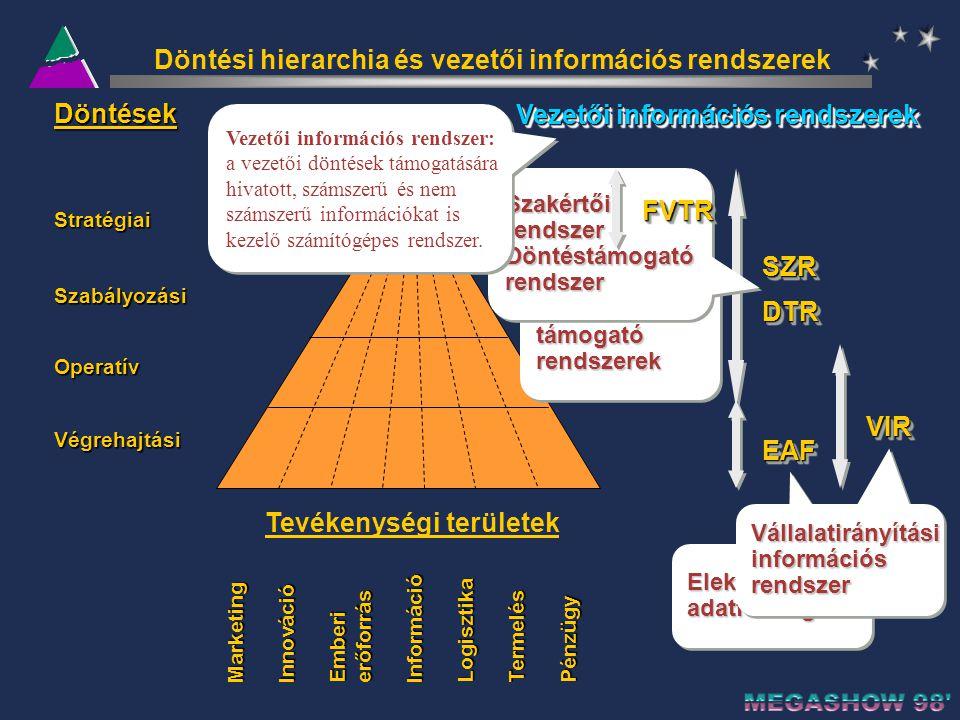 Döntési hierarchia és vezetői információs rendszerek