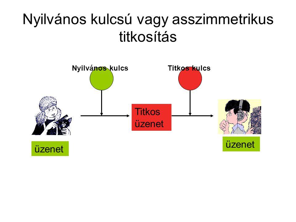 Nyilvános kulcsú vagy asszimmetrikus titkosítás