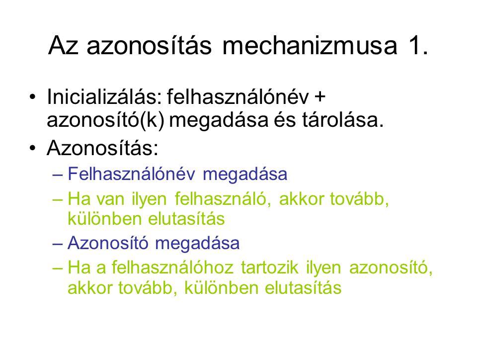 Az azonosítás mechanizmusa 1.