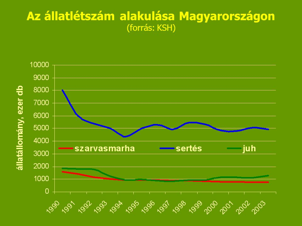 Az állatlétszám alakulása Magyarországon (forrás: KSH)