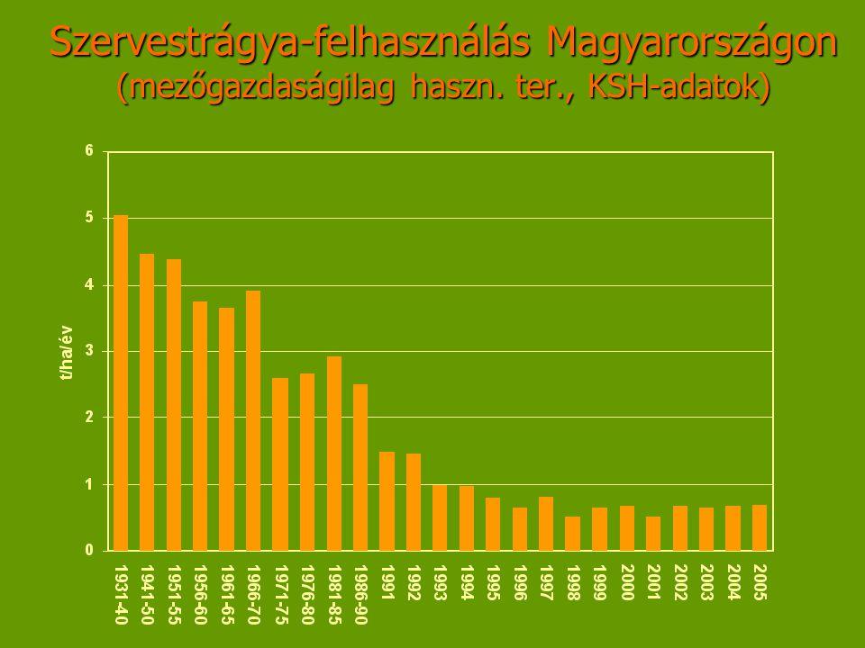 Szervestrágya-felhasználás Magyarországon (mezőgazdaságilag haszn. ter