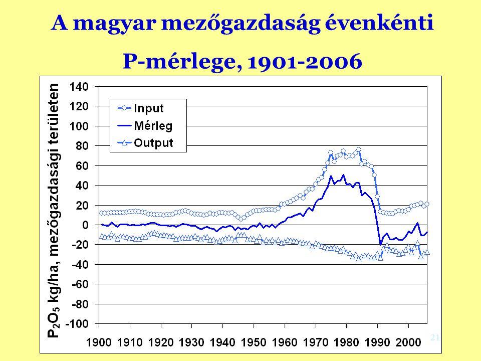 A magyar mezőgazdaság évenkénti P-mérlege, 1901-2006