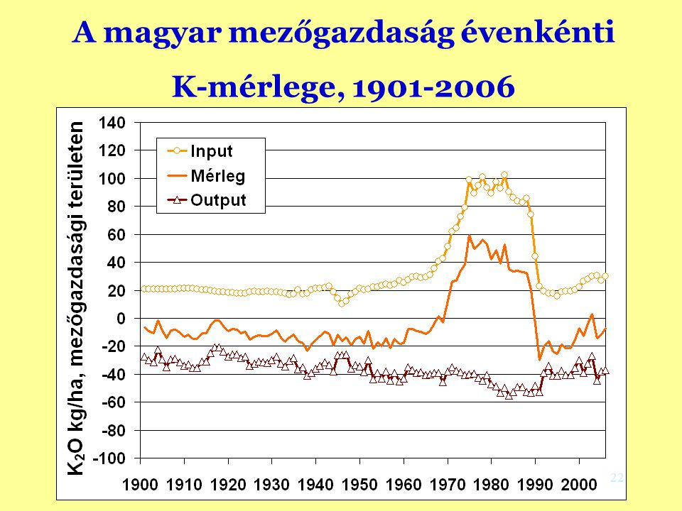 A magyar mezőgazdaság évenkénti K-mérlege, 1901-2006