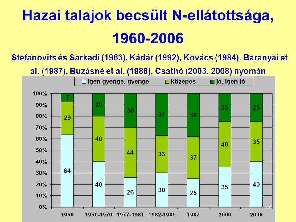Hazai talajok becsült N-ellátottsága, 1960-2006 Stefanovits és Sarkadi (1963), Kádár (1992), Kovács (1984), Baranyai et al. (1987), Buzásné et al. (1988), Csathó (2003, 2008) nyomán
