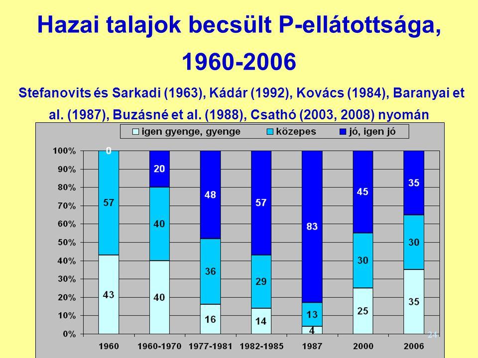 Hazai talajok becsült P-ellátottsága, 1960-2006 Stefanovits és Sarkadi (1963), Kádár (1992), Kovács (1984), Baranyai et al. (1987), Buzásné et al. (1988), Csathó (2003, 2008) nyomán