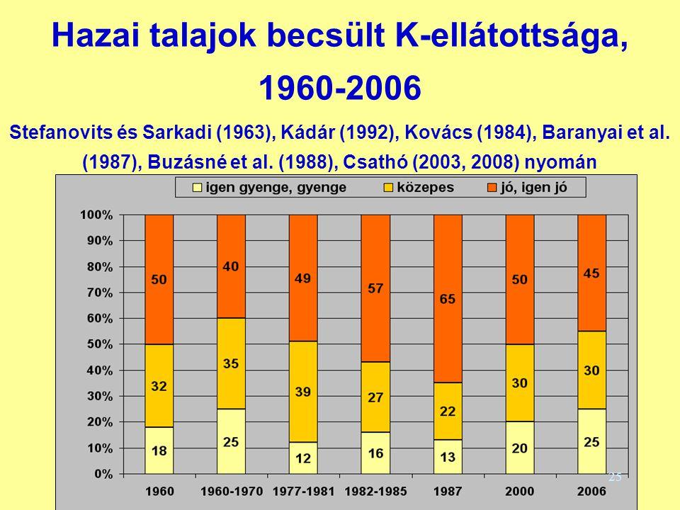 Hazai talajok becsült K-ellátottsága, 1960-2006