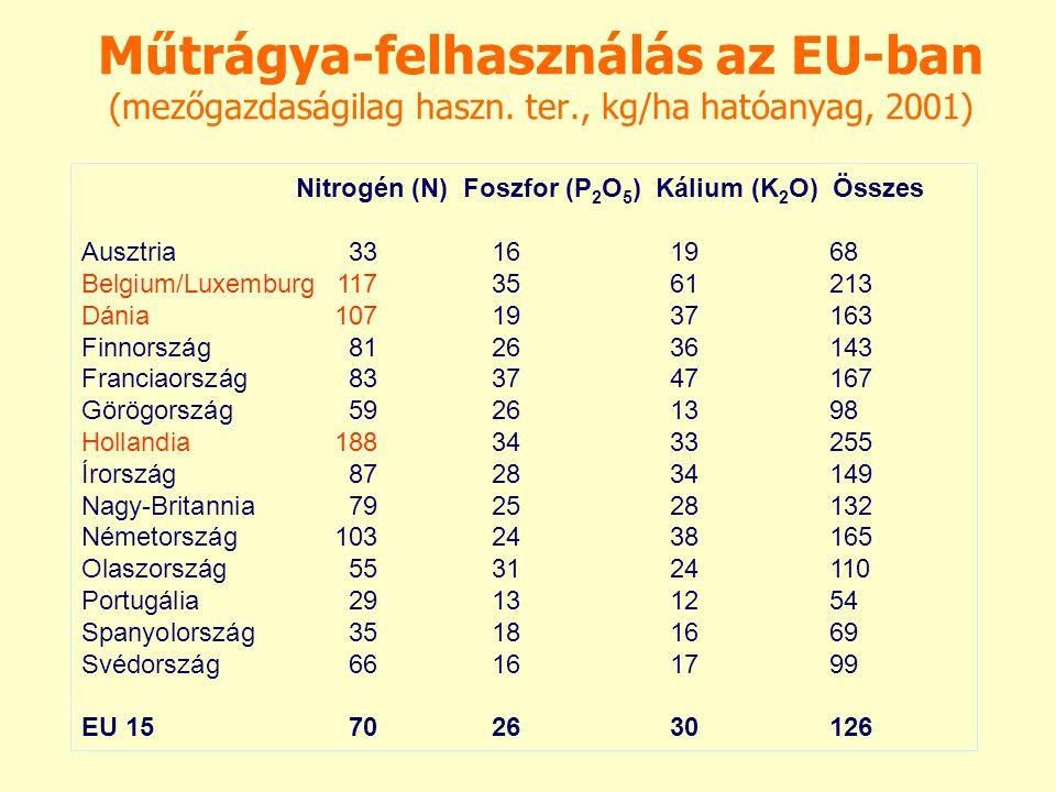 Műtrágya-felhasználás az EU-ban (mezőgazdaságilag haszn. ter