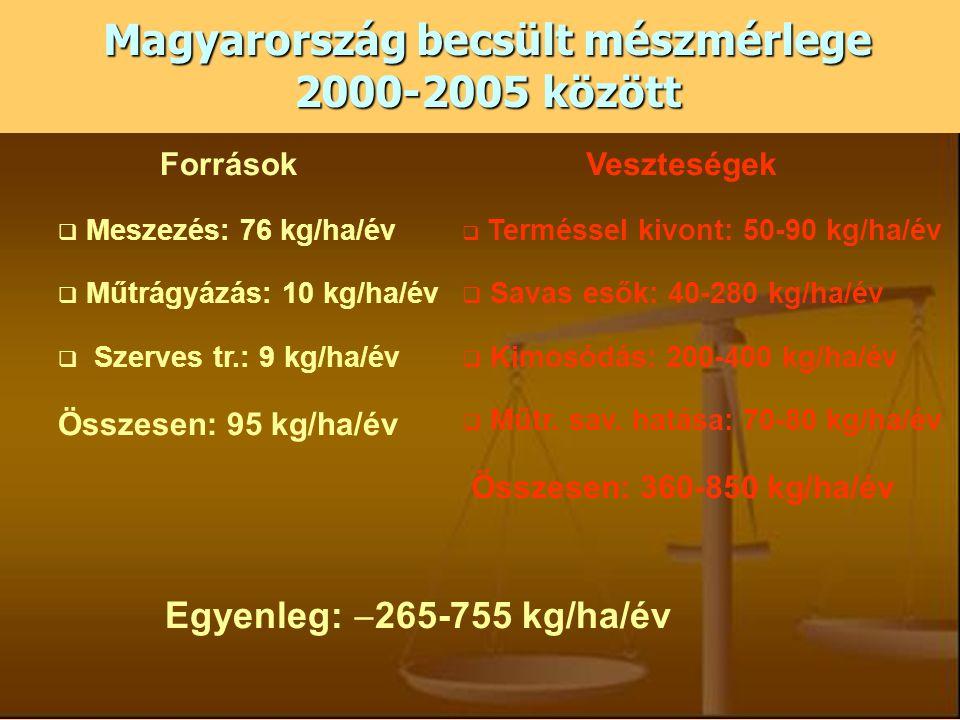 Magyarország becsült mészmérlege 2000-2005 között