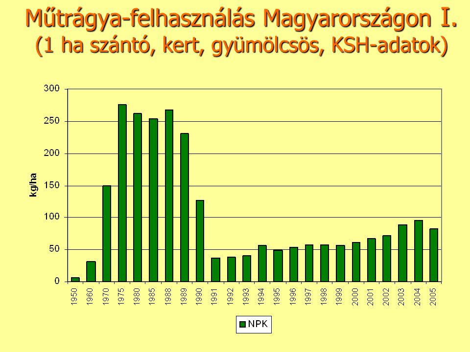Műtrágya-felhasználás Magyarországon I