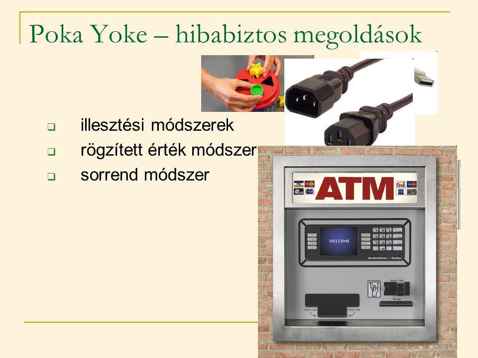 Poka Yoke – hibabiztos megoldások