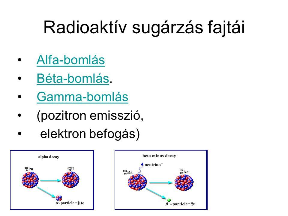 Radioaktív sugárzás fajtái