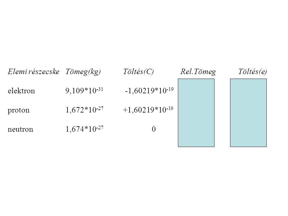 Elemi részecske Tömeg(kg) Töltés(C) Rel.Tömeg Töltés(e)