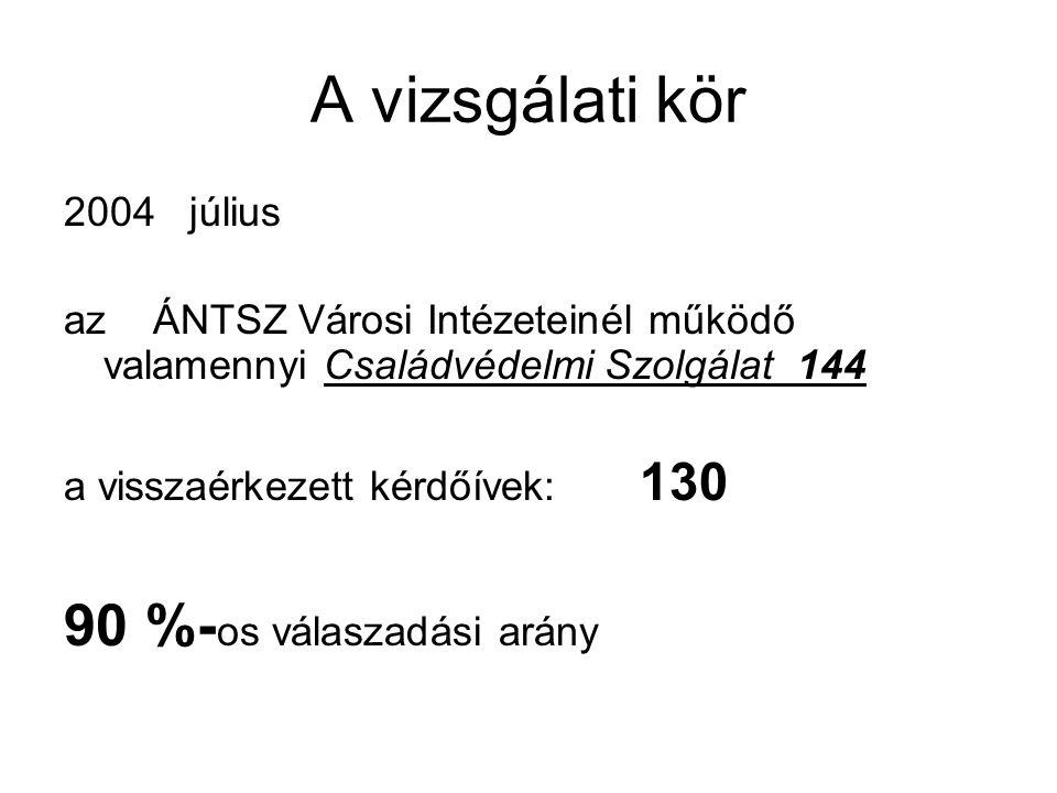 A vizsgálati kör 90 %-os válaszadási arány 2004 július