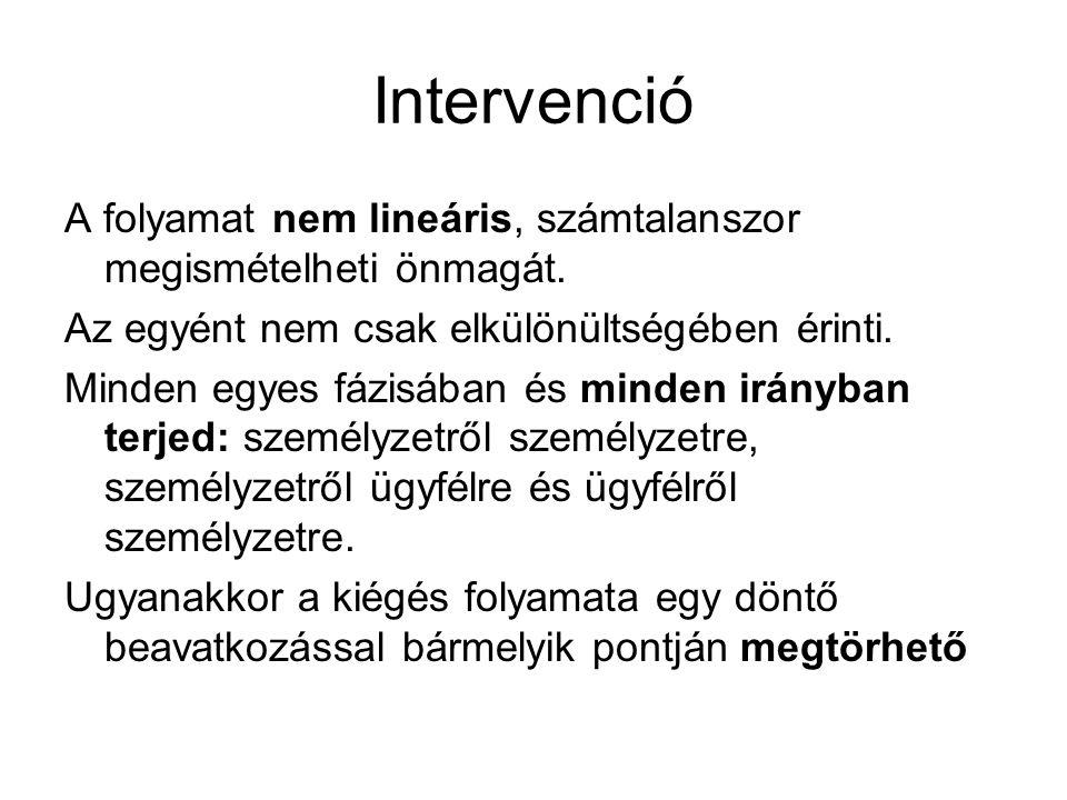 Intervenció A folyamat nem lineáris, számtalanszor megismételheti önmagát. Az egyént nem csak elkülönültségében érinti.